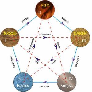 циклы элементов