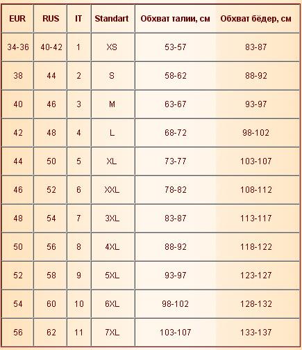 таблица размер женских трусов